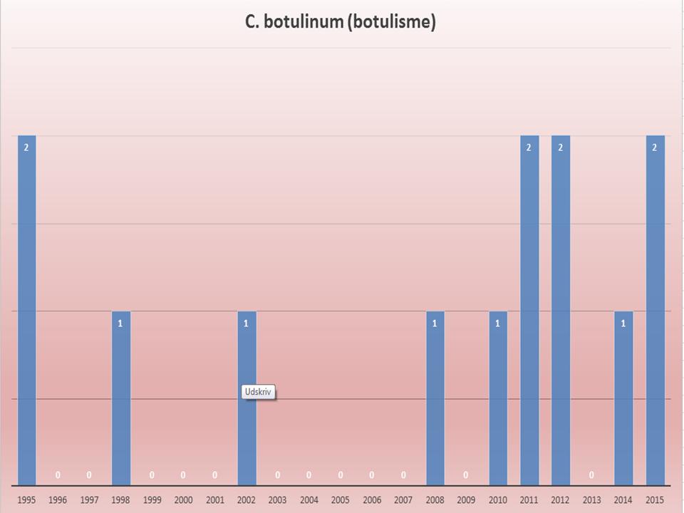 Tilfælde med C. Botulinum 1995 - 2015
