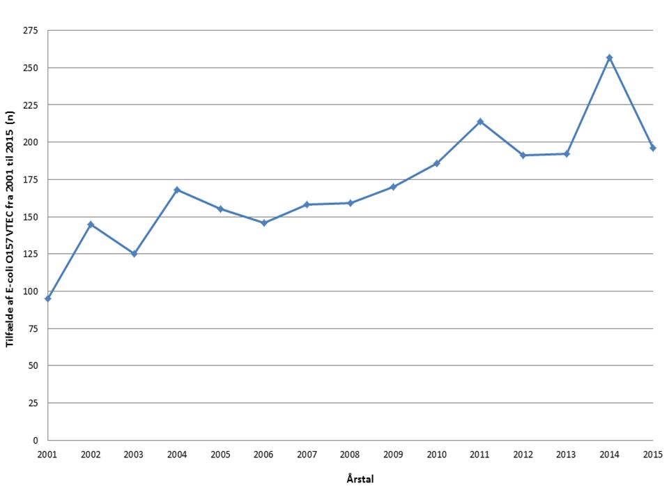 Tilfælde med E-Coli VTEC 2001 til 2015
