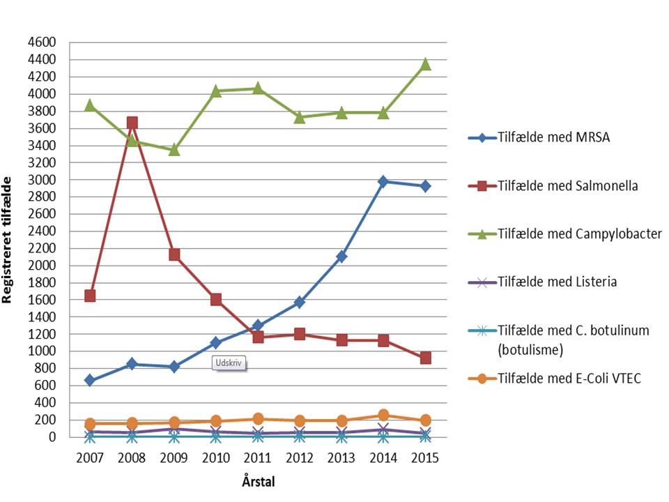 Tilfælde med infektioner af 6 patogene bakterier - overblik 2007 - 2015